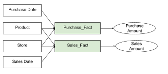 model for count example