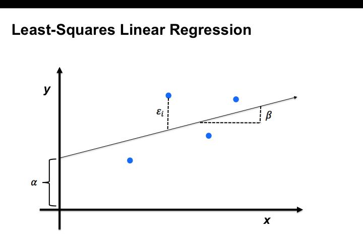 Least-Squares linear regression diagram