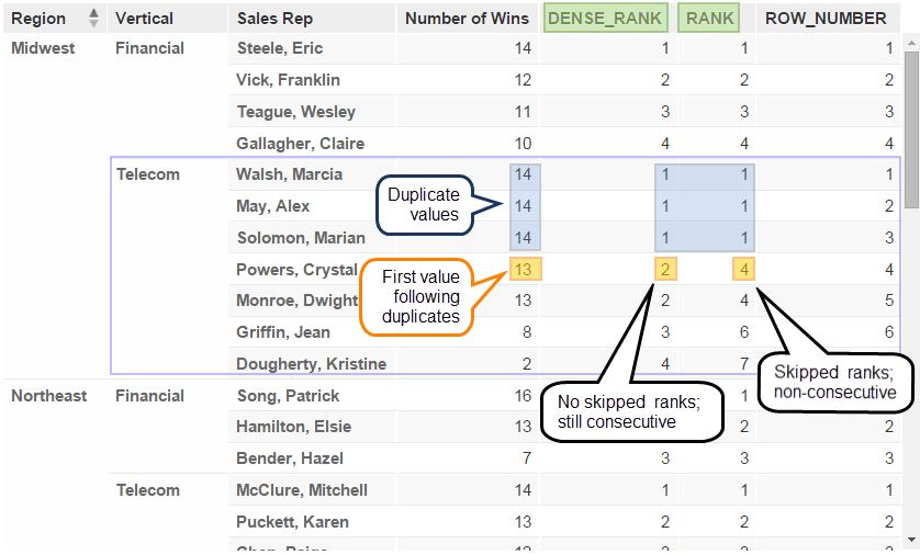 Comparison of RANK and DENSE_RANK
